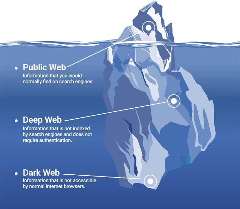 1_static-dark-web.jpg