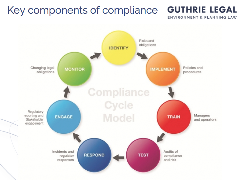 Guthrie Legal - Key components of environmental compliance