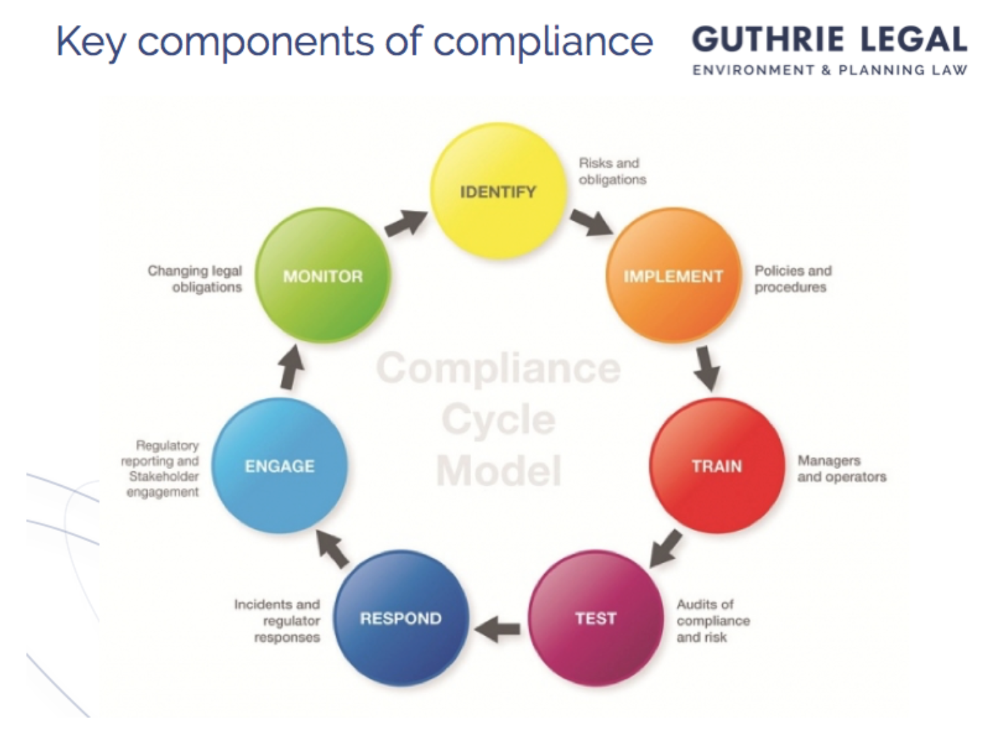 Fixed fee gap analysis environment planning Guthrie Legal
