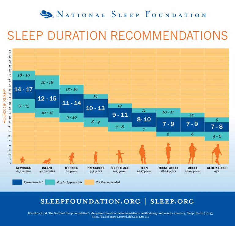 Image courtesy of National Sleep Foundation