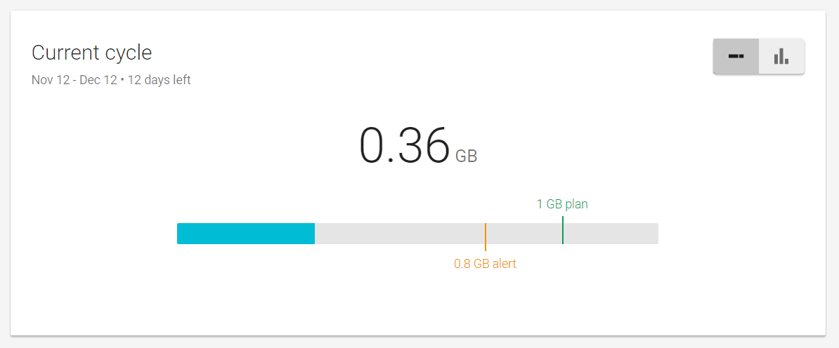 Monitoring data is clear and simple. These 360MB cost me $3.60.
