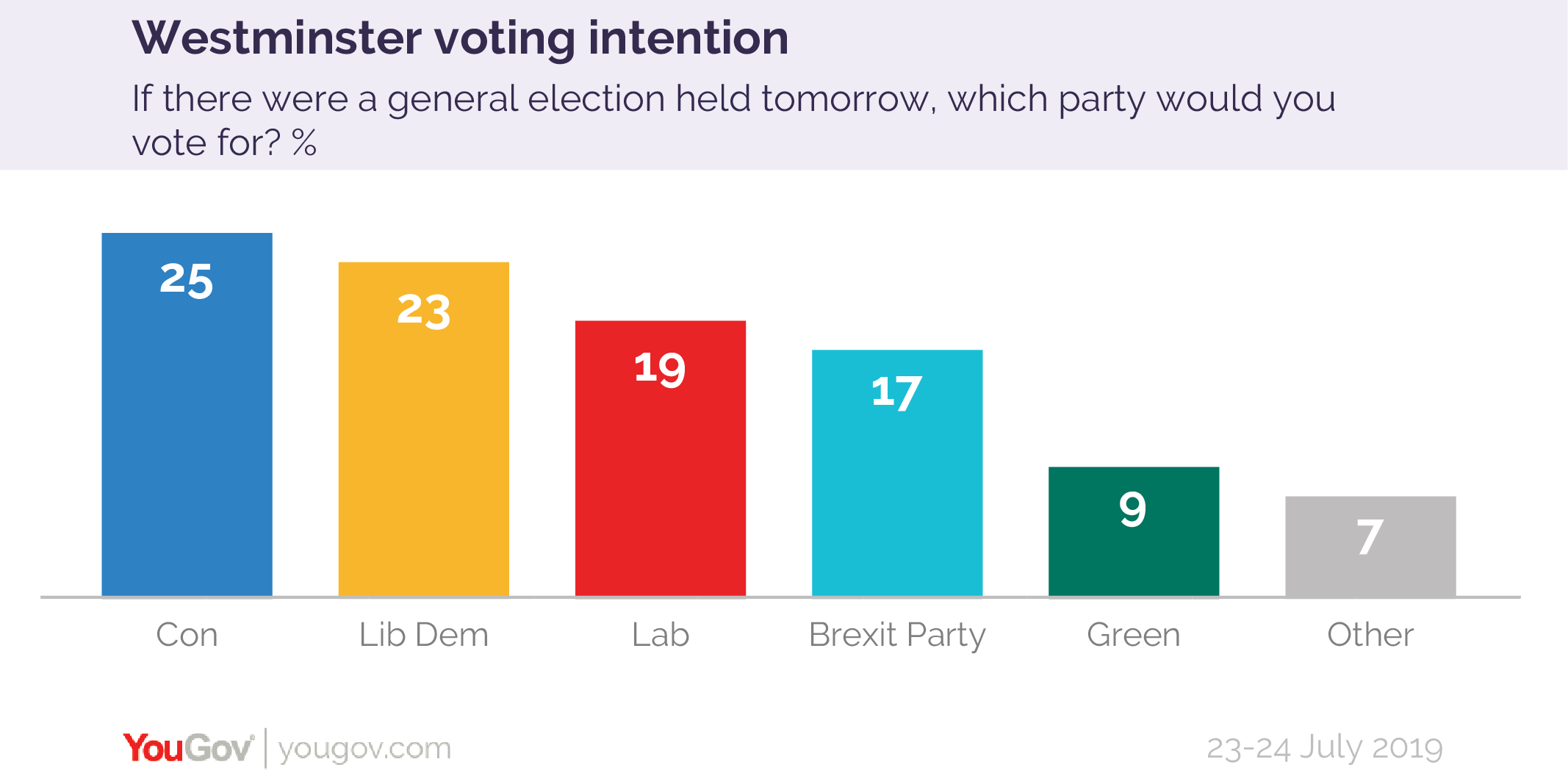Voting intention 23-24 July 2019-01.png