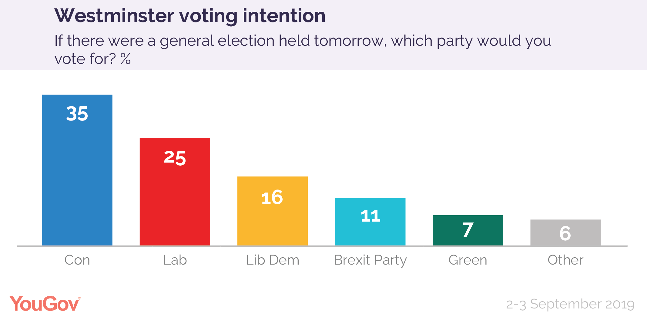 Voting intention 2-3 September 2019-01.png