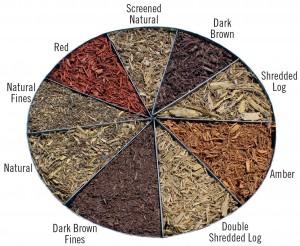 Denver-Organic-Mulch-Prices-300x246.jpg