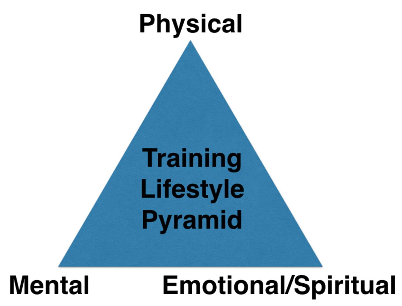 Training Pyramid.png