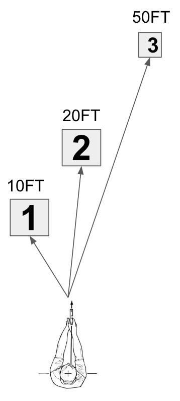 Range vs. Speed vs. Standard of Accuracy