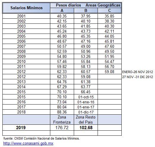Salarios Minimos por Año.JPG