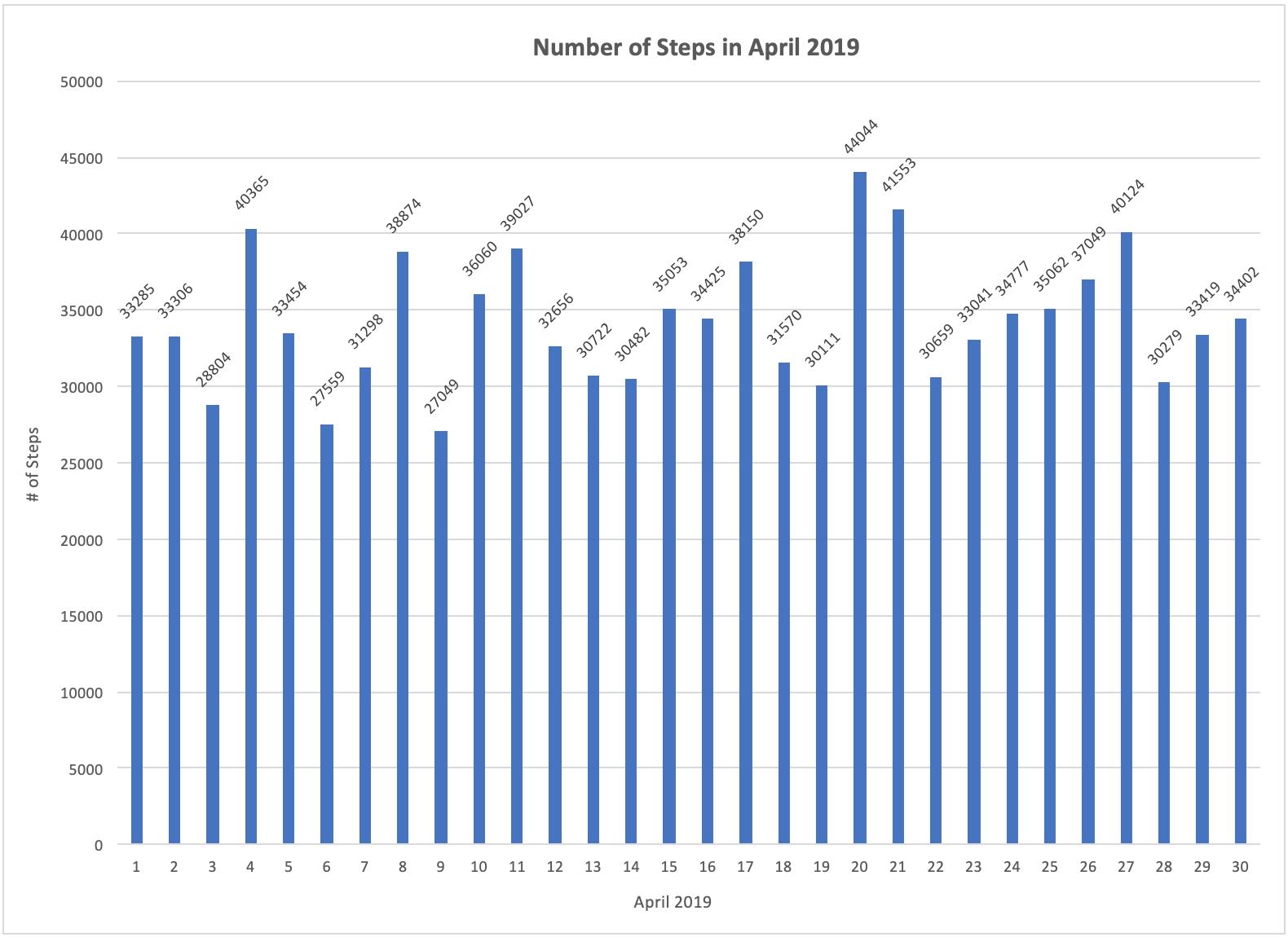 Number of Steps in April 2019.png