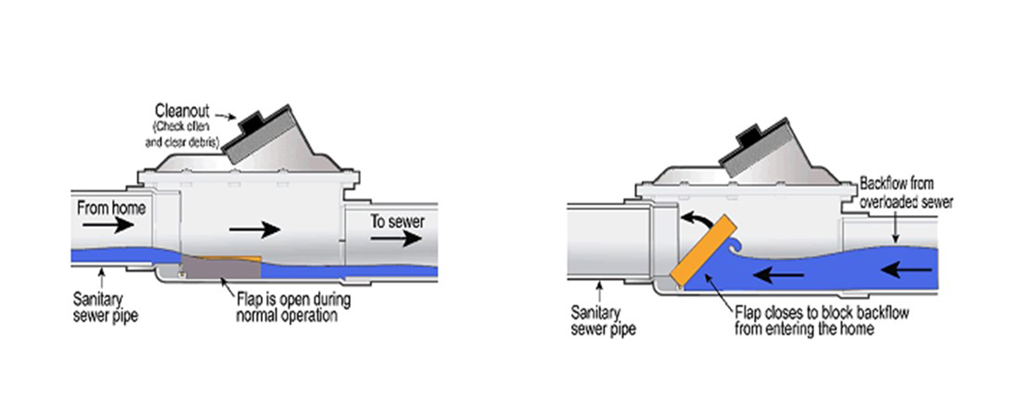 backwater valve.png