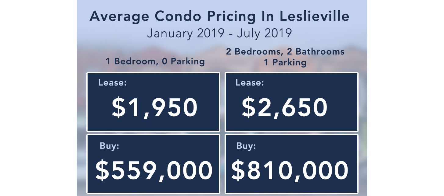 average condo price leslieville 2019 move to leslieville real estate.png