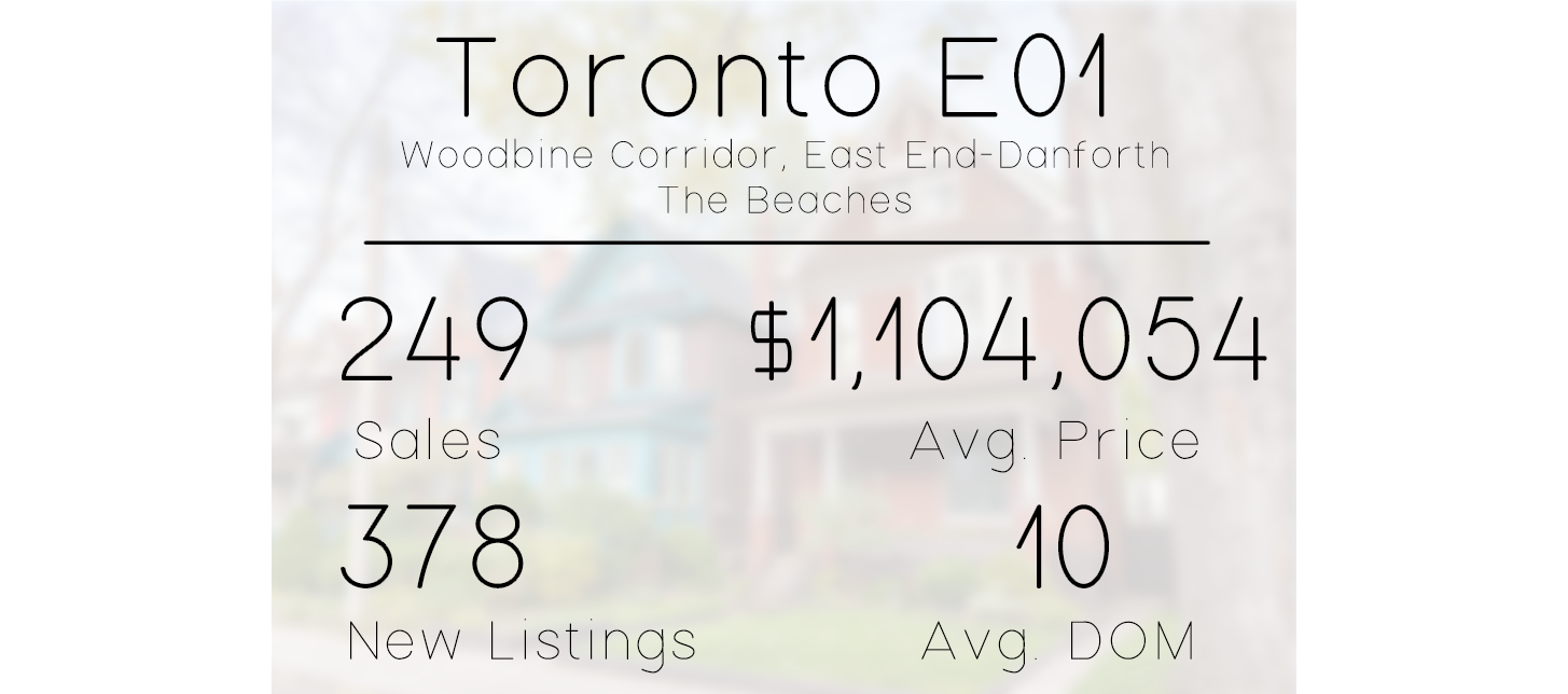 All statistics are from April, May, and June of 2019 and are taken from    TREB Community Reports   , last updated August 6, 2019