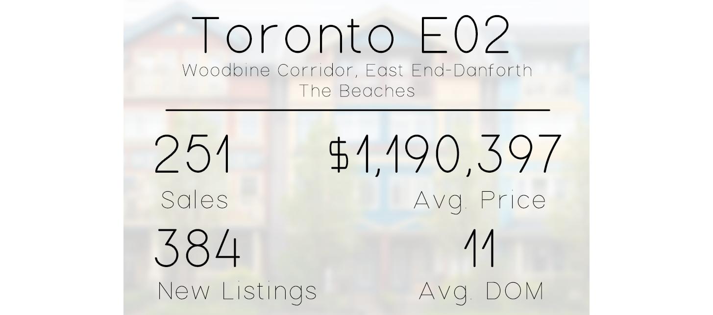 eastern toronto e02 real estate market stats.png