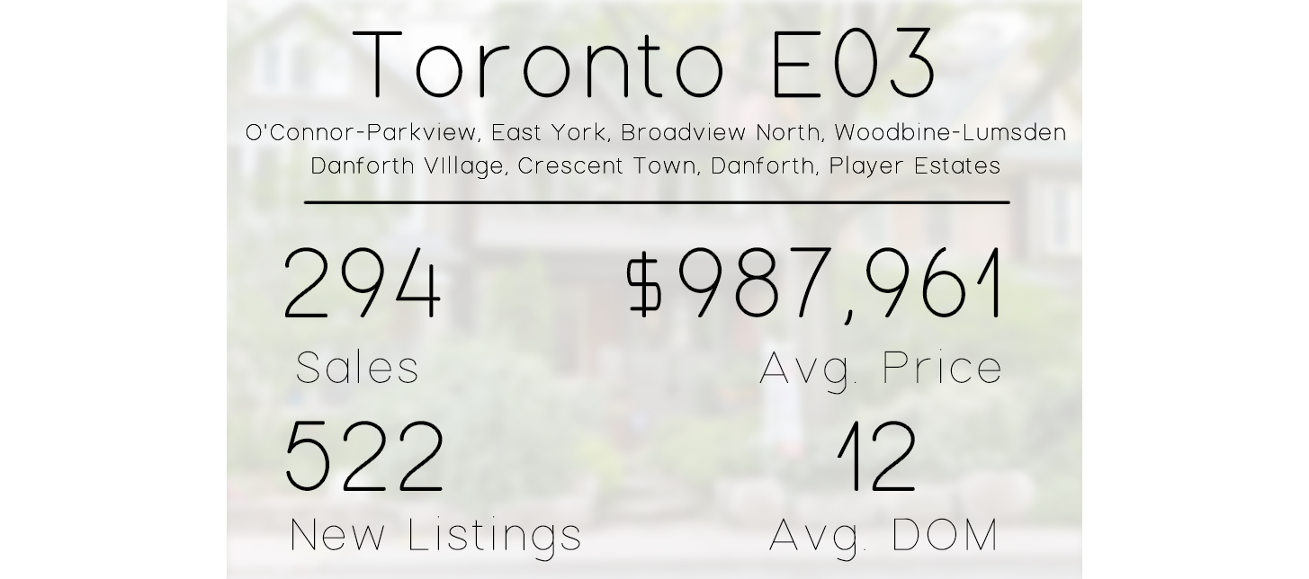 eastern toronto e03 real estate market stats.png