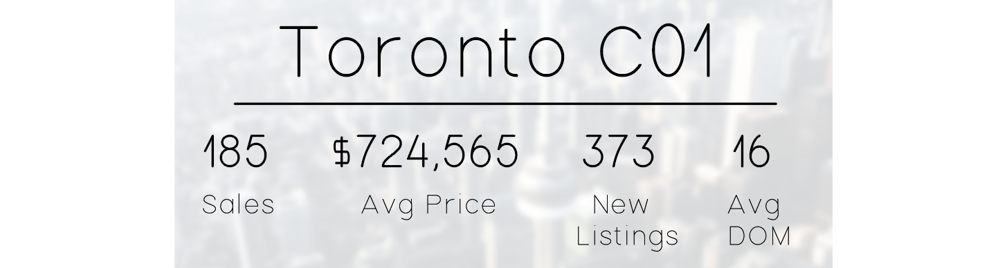 eastern toronto c01 real estate market stats.png