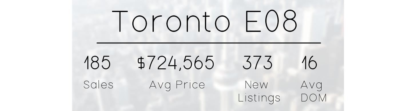 eastern toronto e08 real estate market stats.png