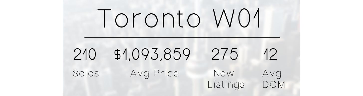 eastern toronto 201 real estate market stats.png