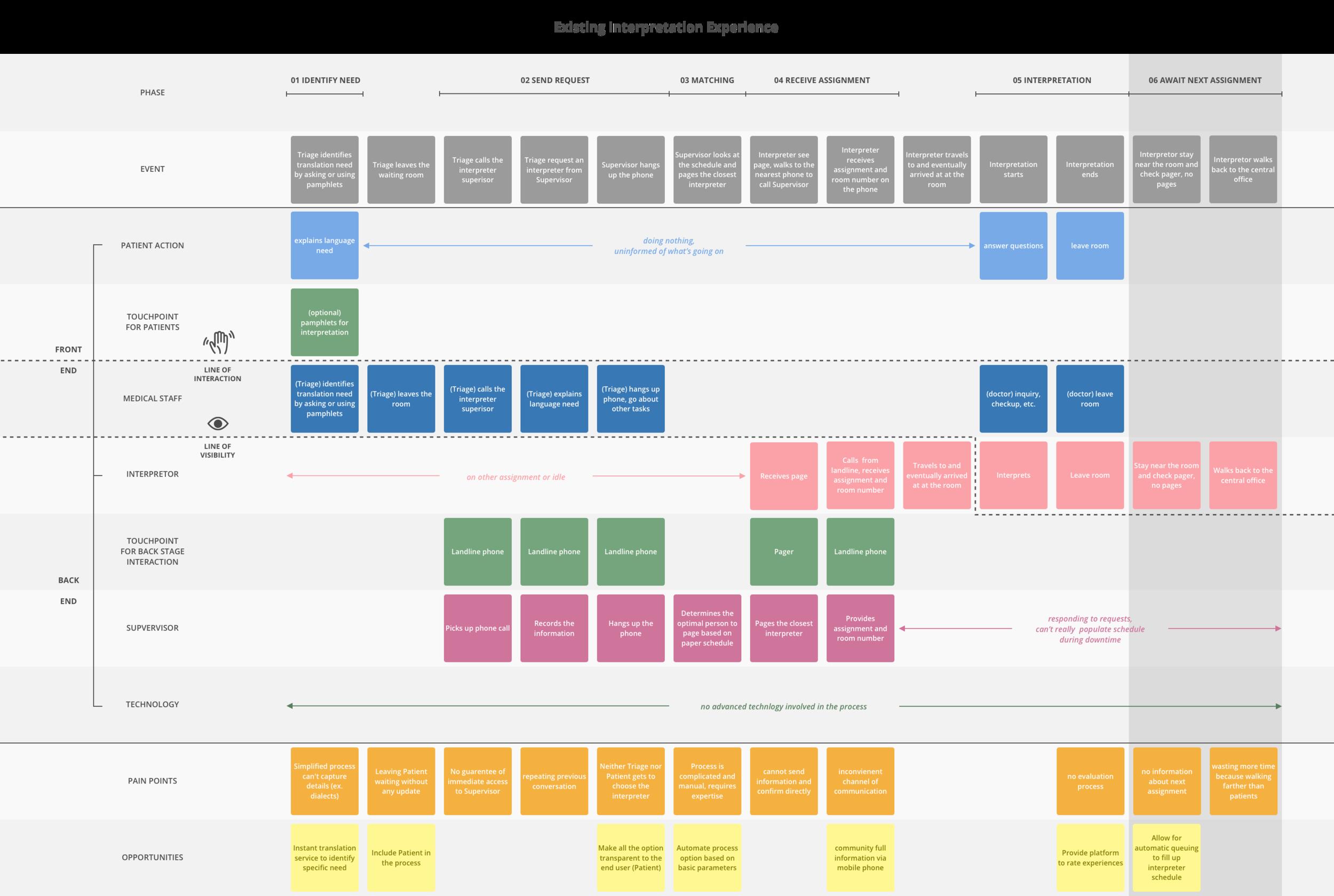 Service Blueprint - Existing.png