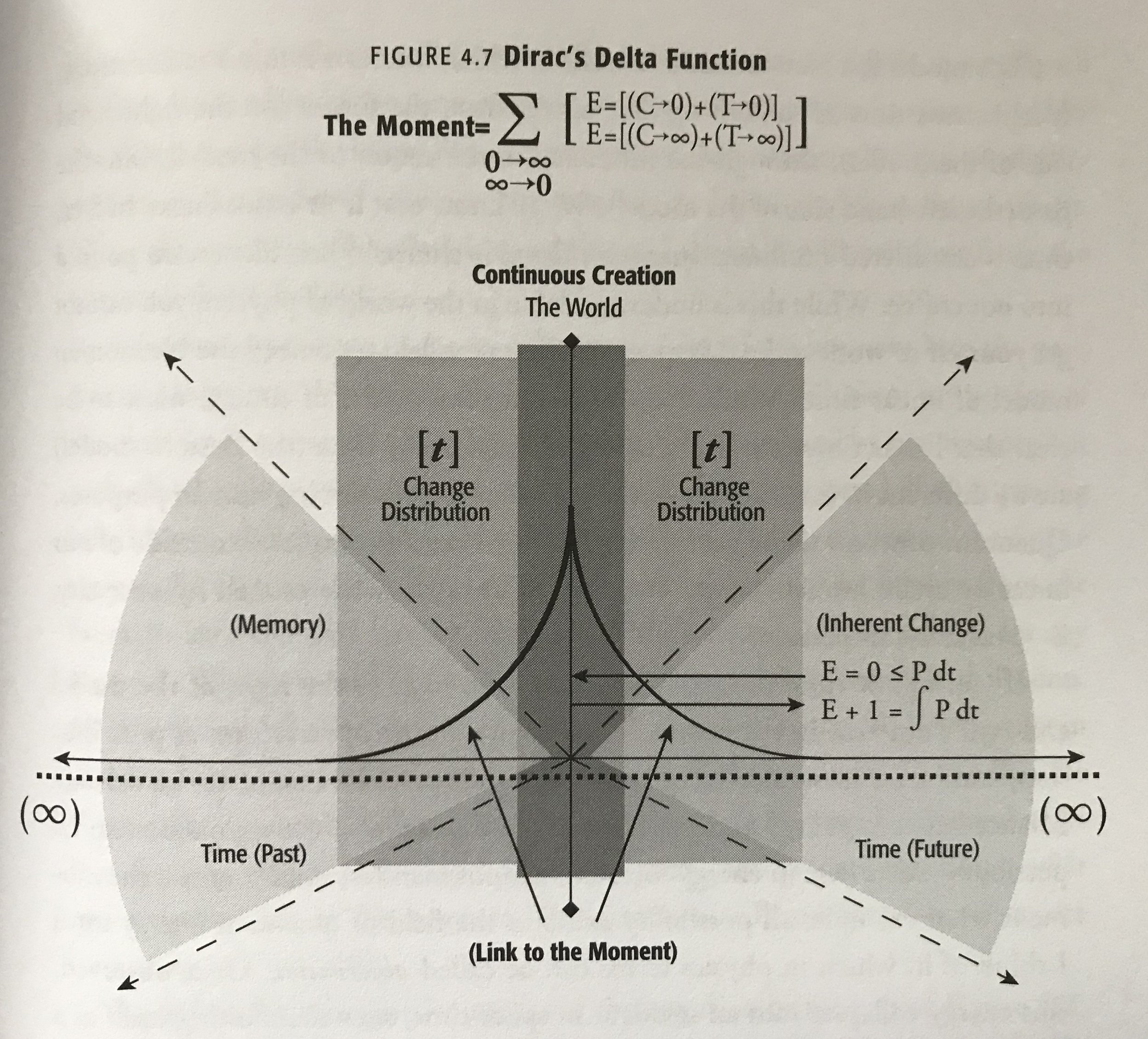 "David Morehouse. Figure 4.7: Dirac's Delta Function, ""The Physics of the Metaphysics"" in  Remote Viewing: The Complete User Guide to Coordinate Remote Viewing.  2008. Pg. 69."