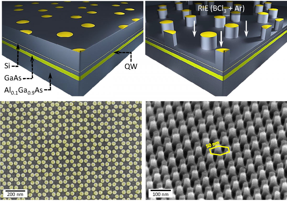 Schematic diagram of artificial graphene in a semiconductor. Etched pillars define the positions of quantum dots (red puddles) arranged in an hexagonal lattice. When the spacing between the quantum dots is sufficiently small, electrons can move between them. —Diagram credit: Diego Scarabelli/Columbia Engineering