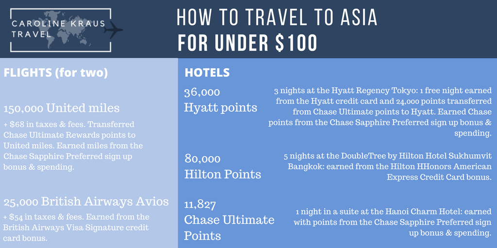 How to Travel to Asia for Less than $100