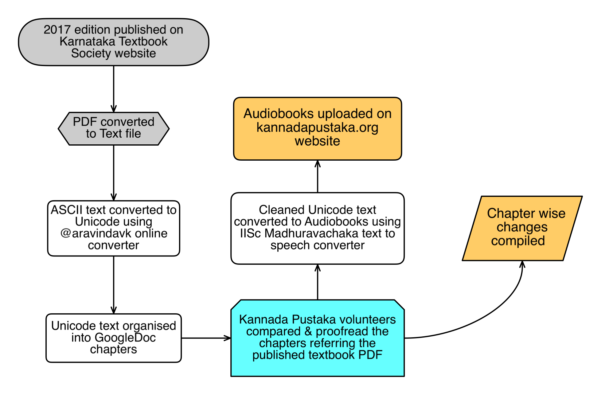 Figure 1: Schematic workflow of revised 10th standard Kannada first language textbook. the proofreading step involved 5-8 independent volunteers for each chapter
