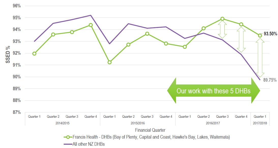 FH SSED performance in NZ.PNG