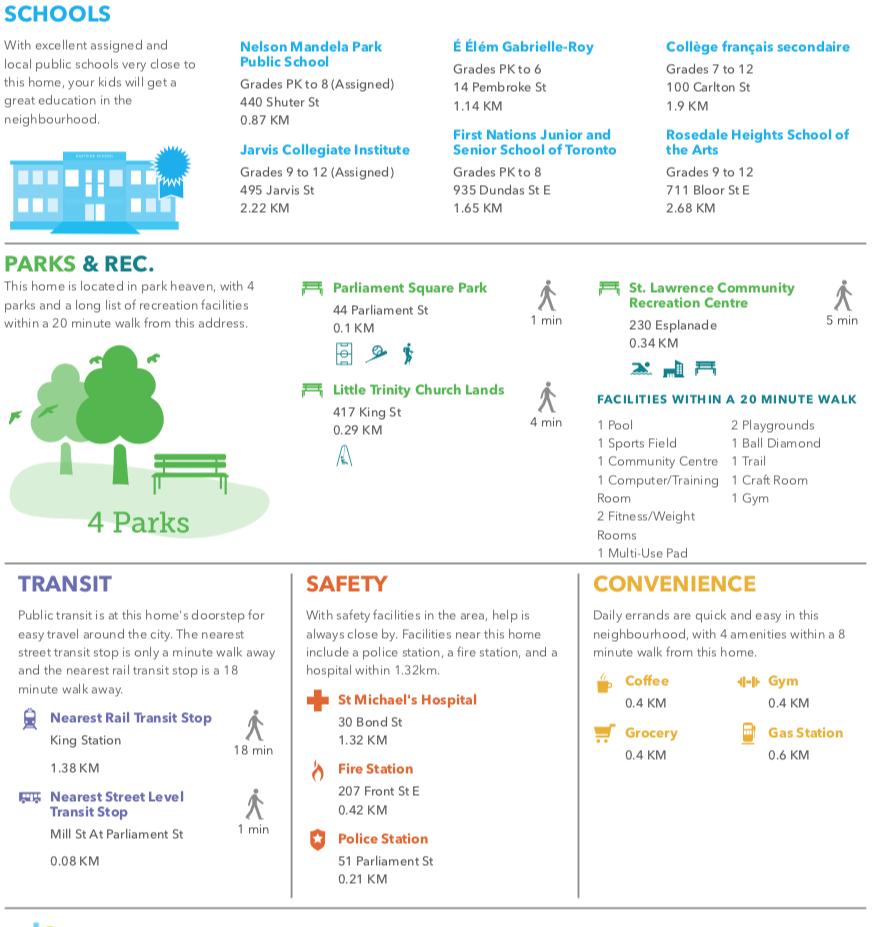 33 Mill Street - Neighbourhood Facts