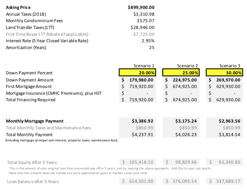 3101-33 Mill Street Mortgage Calculator.png
