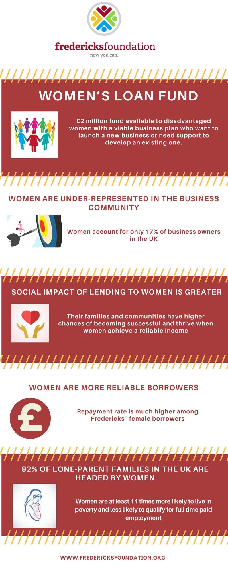 Fredericks Women's Loan Fund Infographic V1.jpg