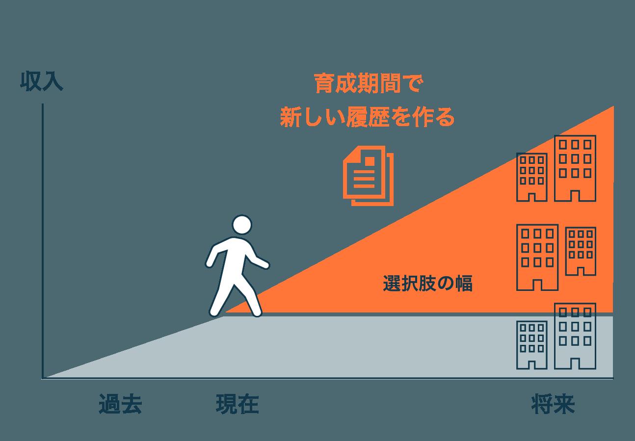 ライフジャンクションの流れ - 過去は必要ありません。LJでは育成期間を通して、将来の選択肢の幅を広げます。その為、過去の自分では手が届かなかった企業や、選択肢に入らなかったジャンルの道を選択できるようになります。