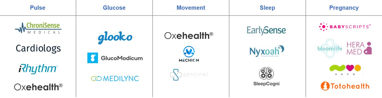 Ones to watch in wearables & sensors