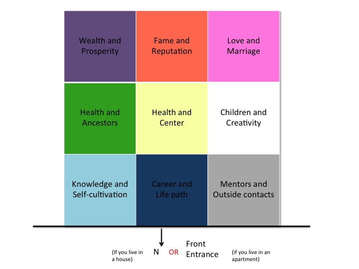 Your residence Bagua Map according to your type of dwelling.