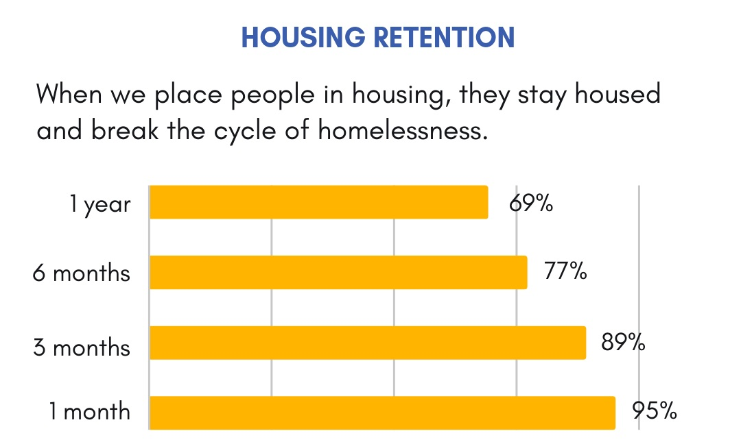 Housing placements and housing retention results as of December 30, 2018.