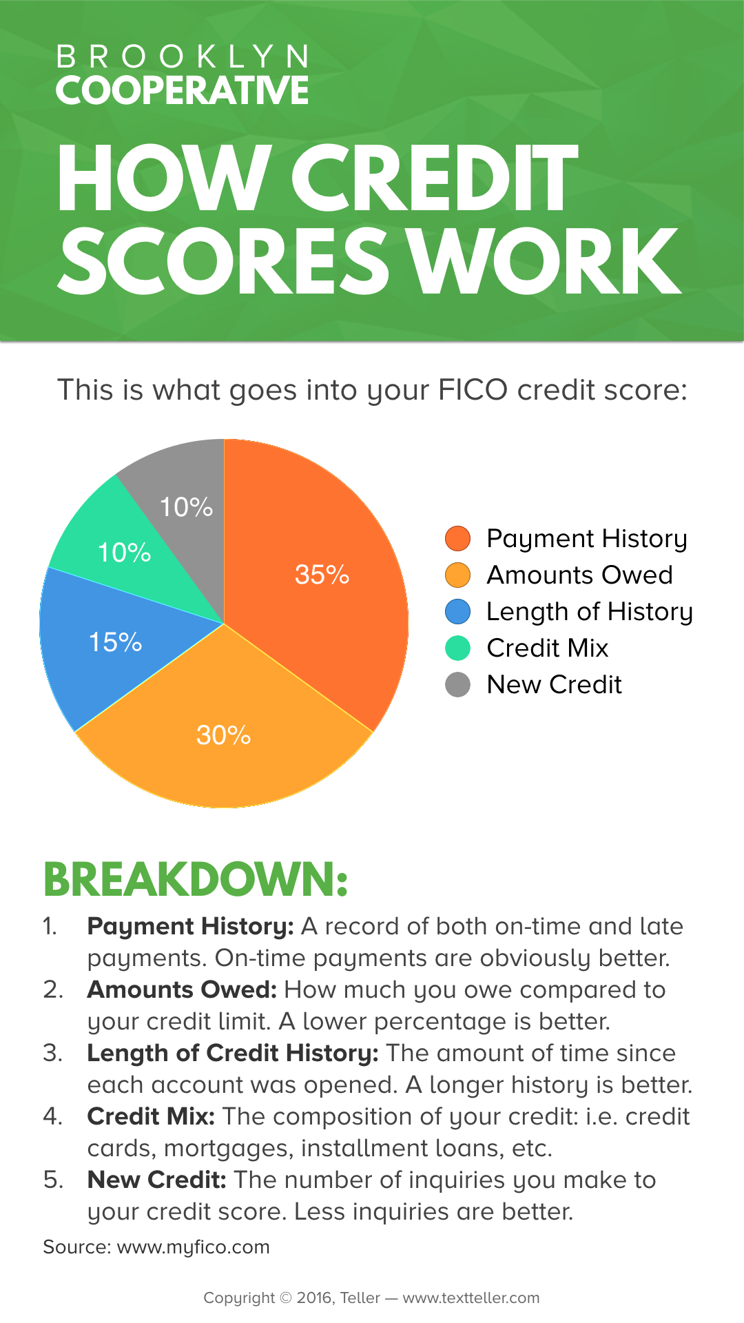 teller_credit_score_breakdown.png