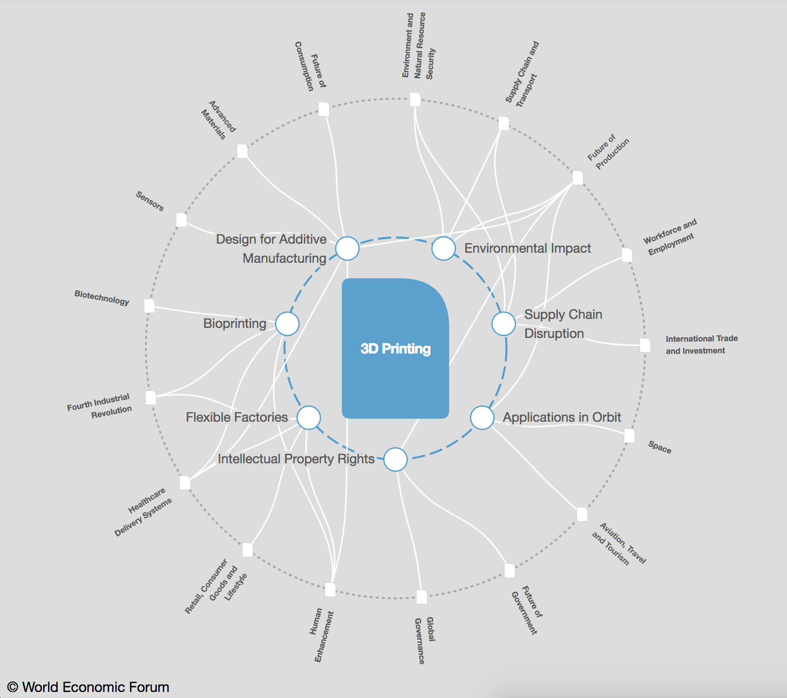 How 3D printing is impacting our ecconomy.Source: World Economic Forum.