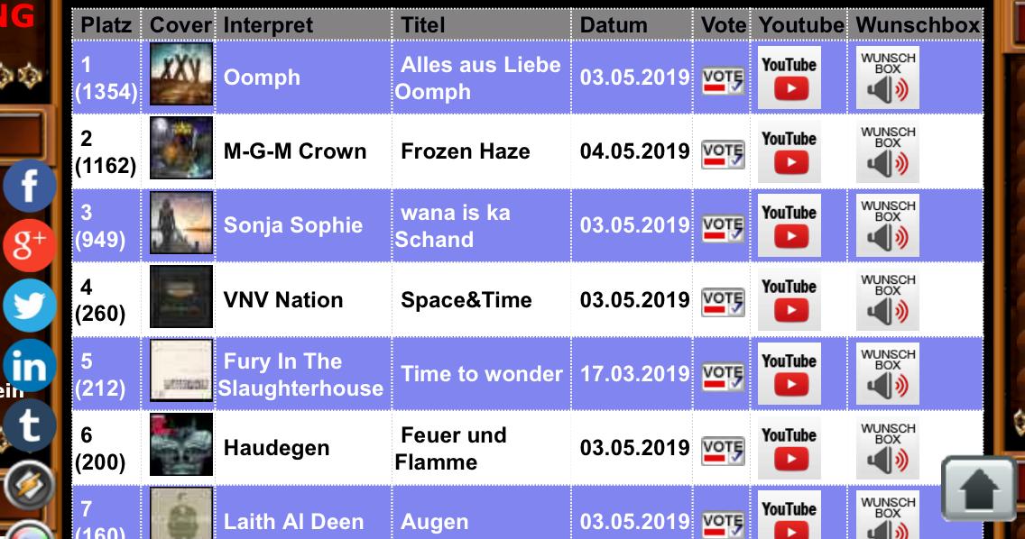Markus Gillmann's Molten Crown auf Platz 2 der Voting-Liste der Radio Ehrenfeld Hörer-Charts!