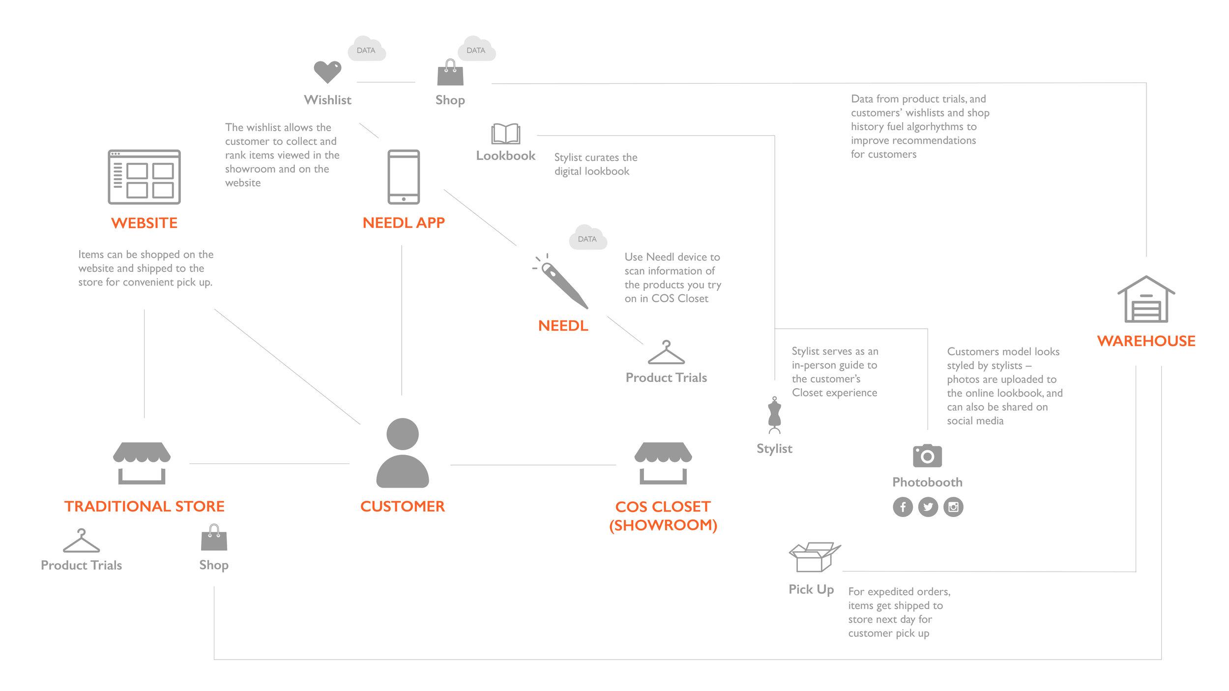 Needl_System's Map.jpg