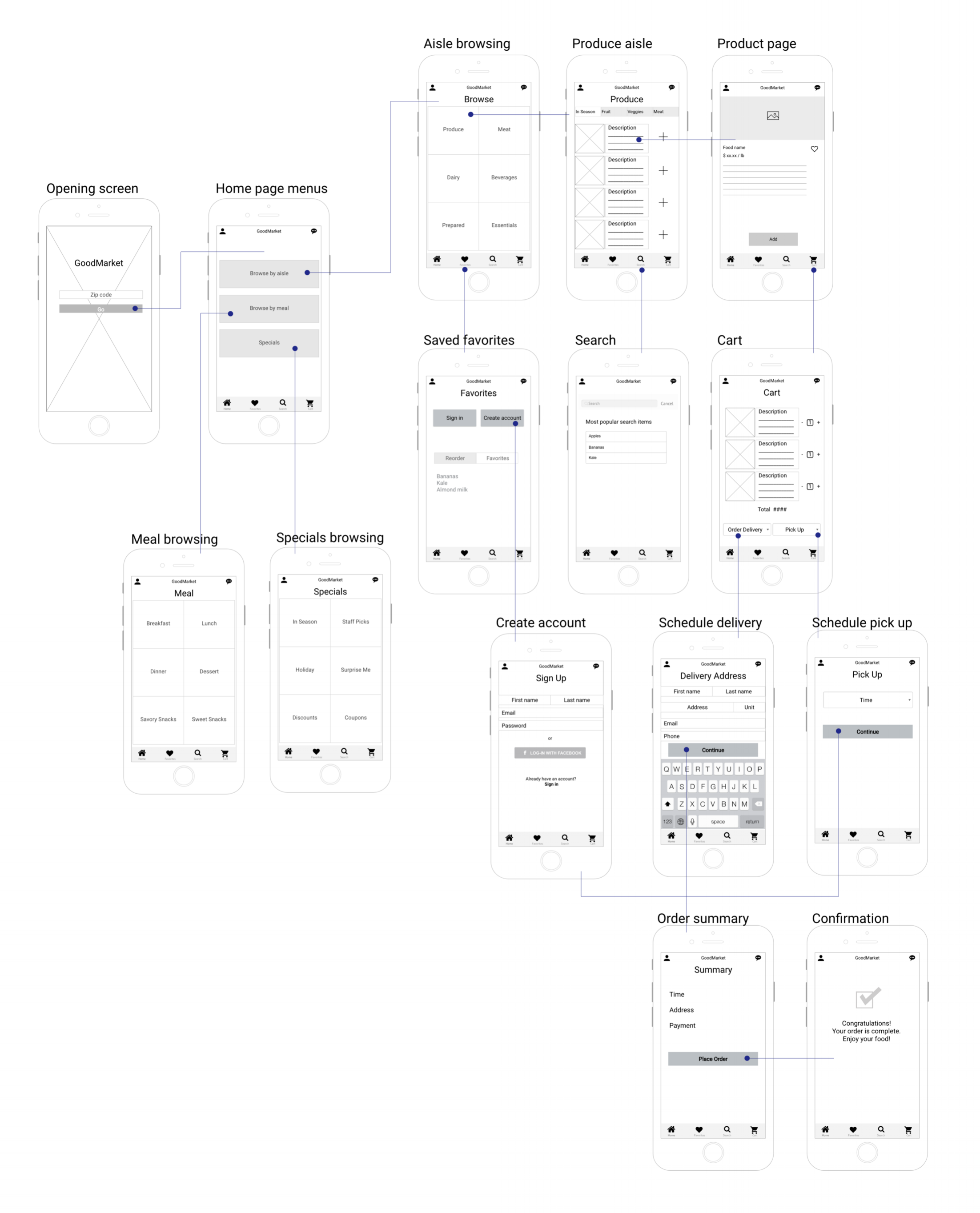 Wireframes with sitemap.png