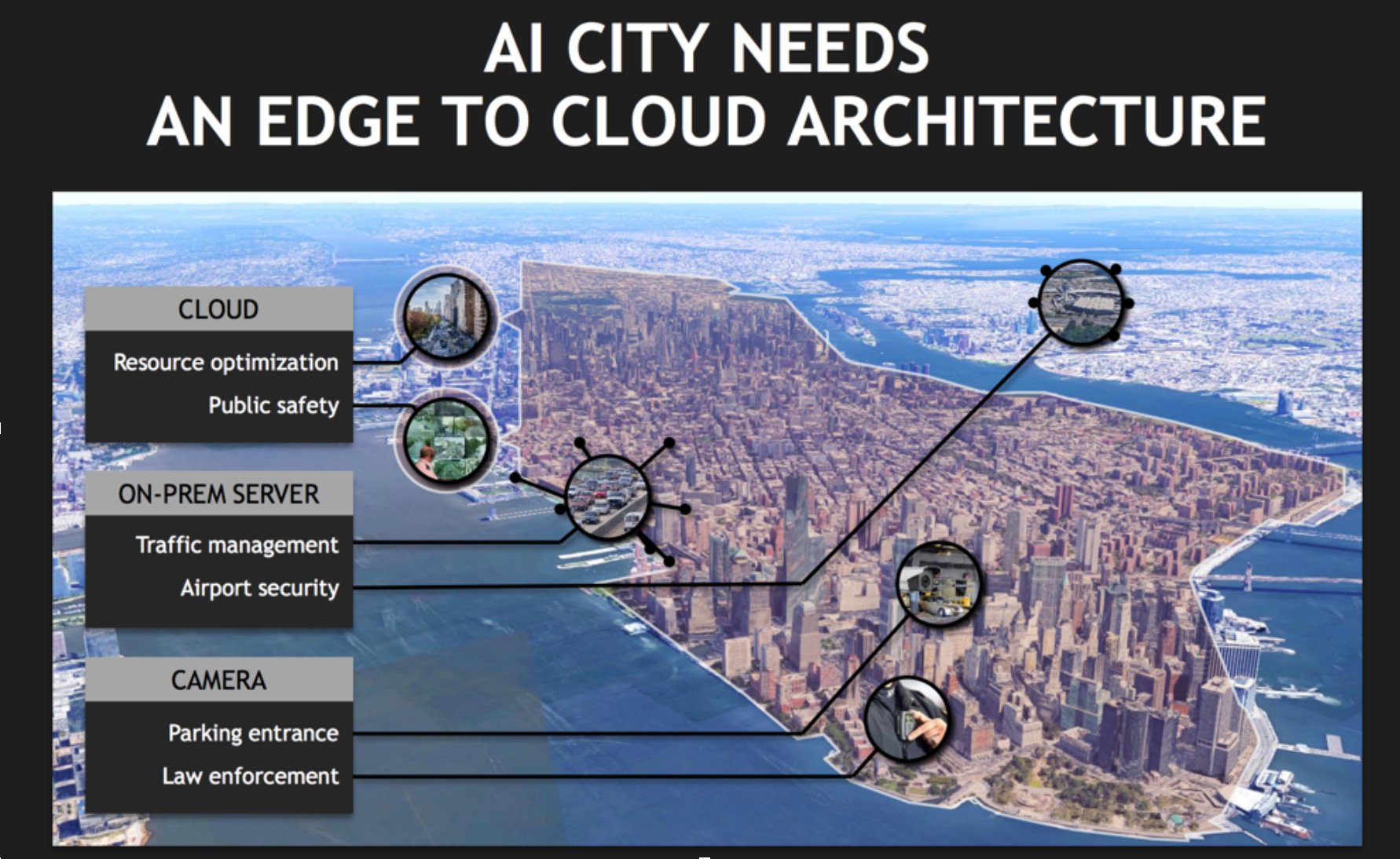 Slide from NVIDIA's presentation on Smart Cities and AI