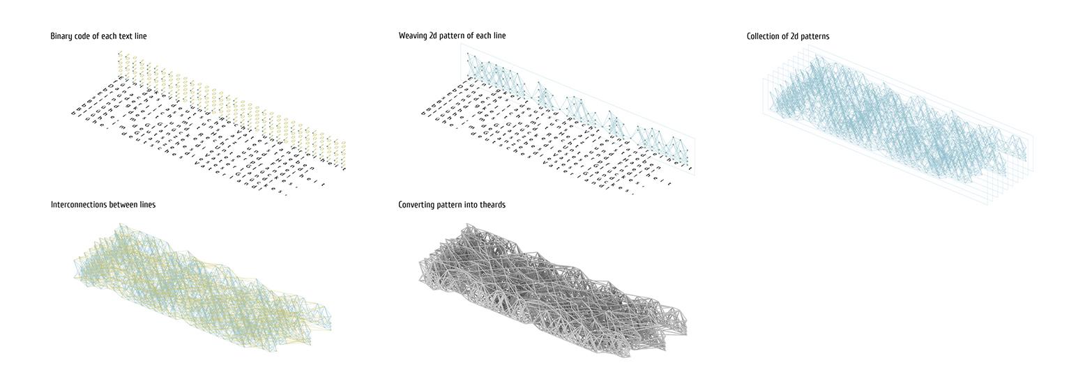 binary encryption 3D.jpg
