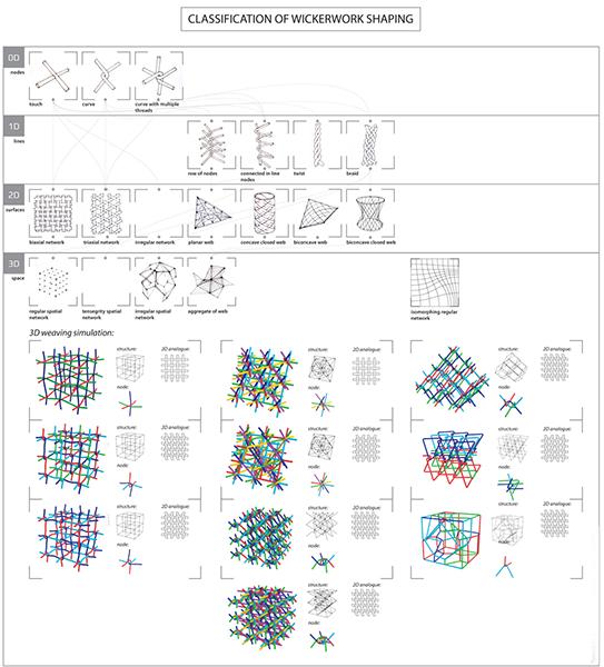 weaving classification.jpg