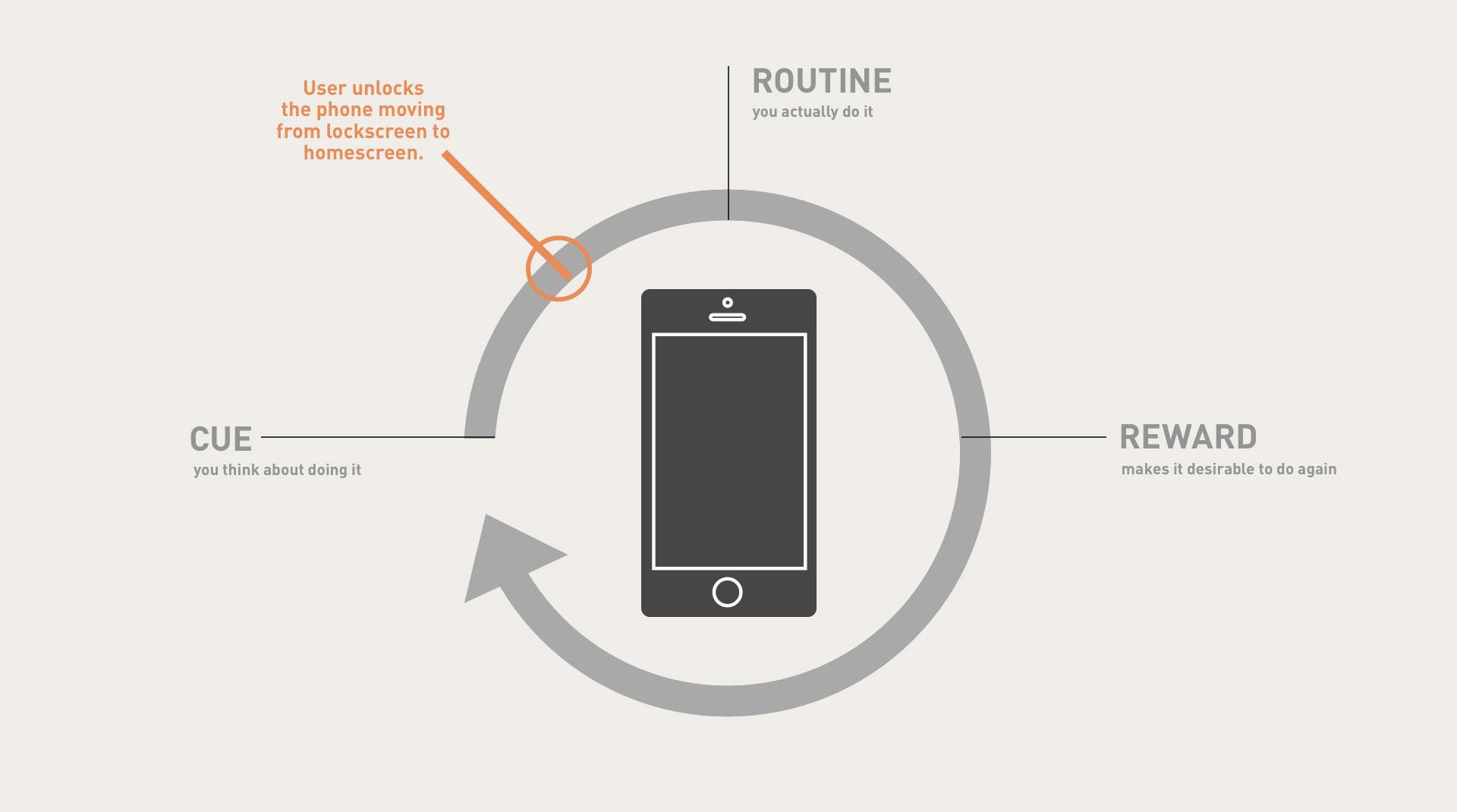 Cue, routine, reward feedback loop.