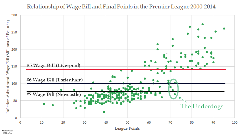 Premier League wage bill correlation