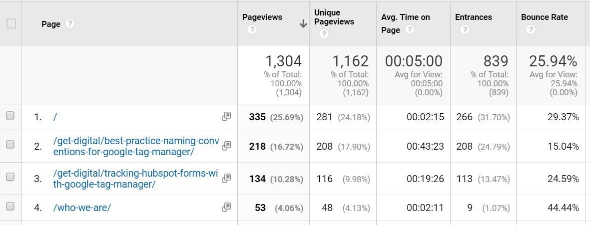 Entrance Metric Google Analytics.png