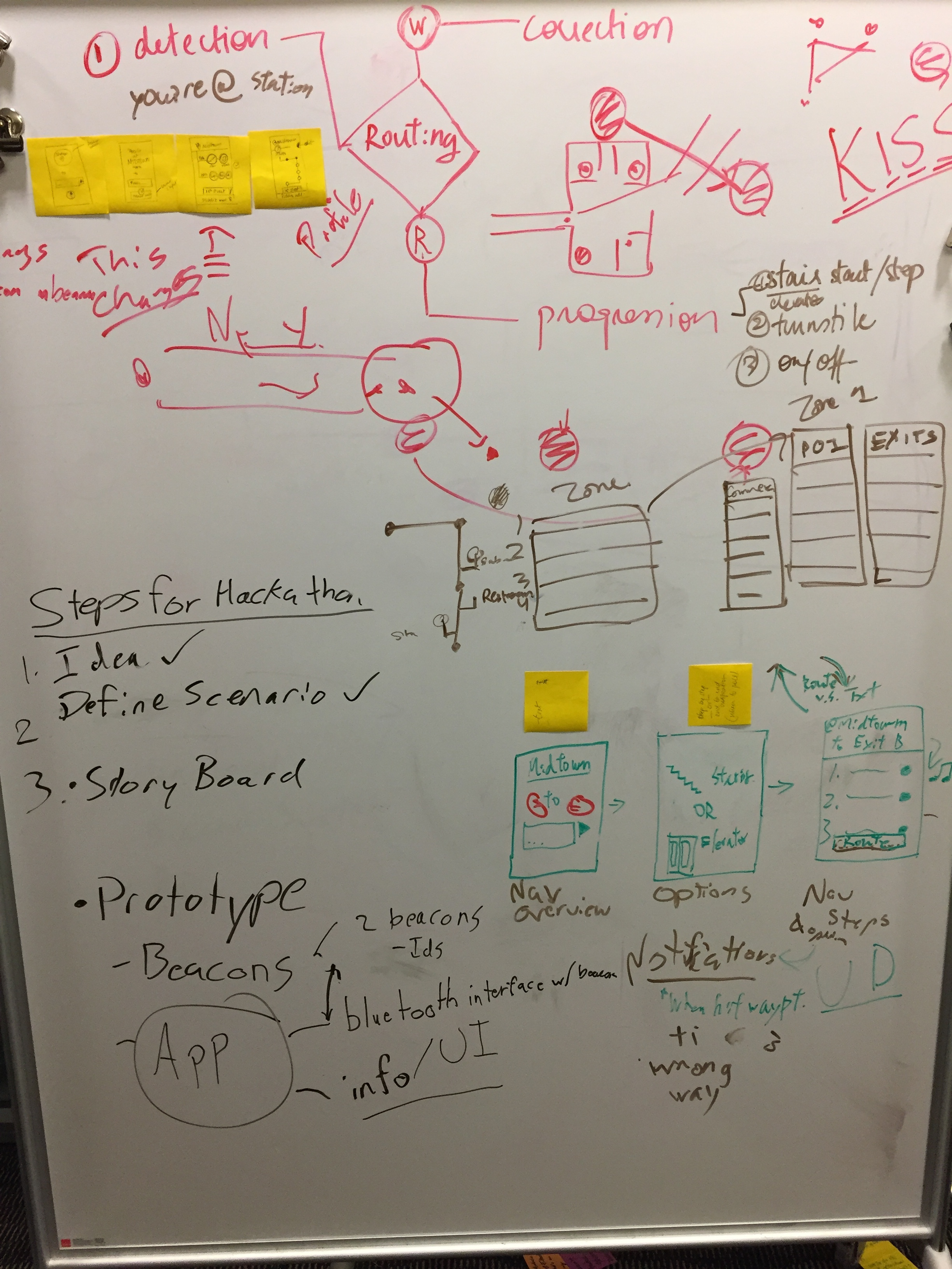 Designing user interaction