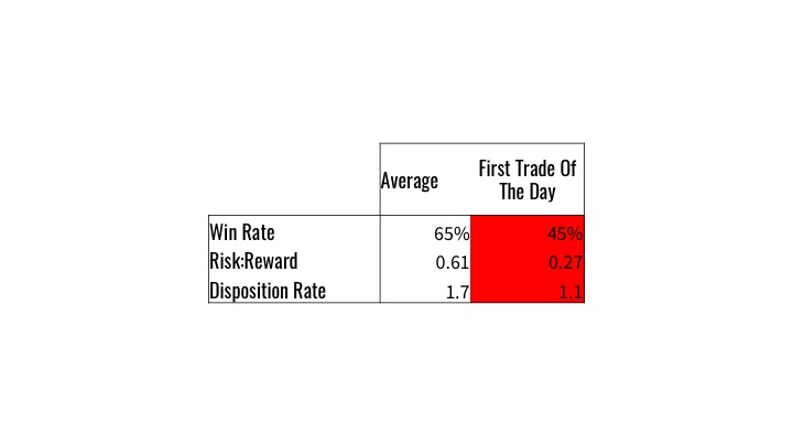 How Robert's metrics change on the first trade of the day