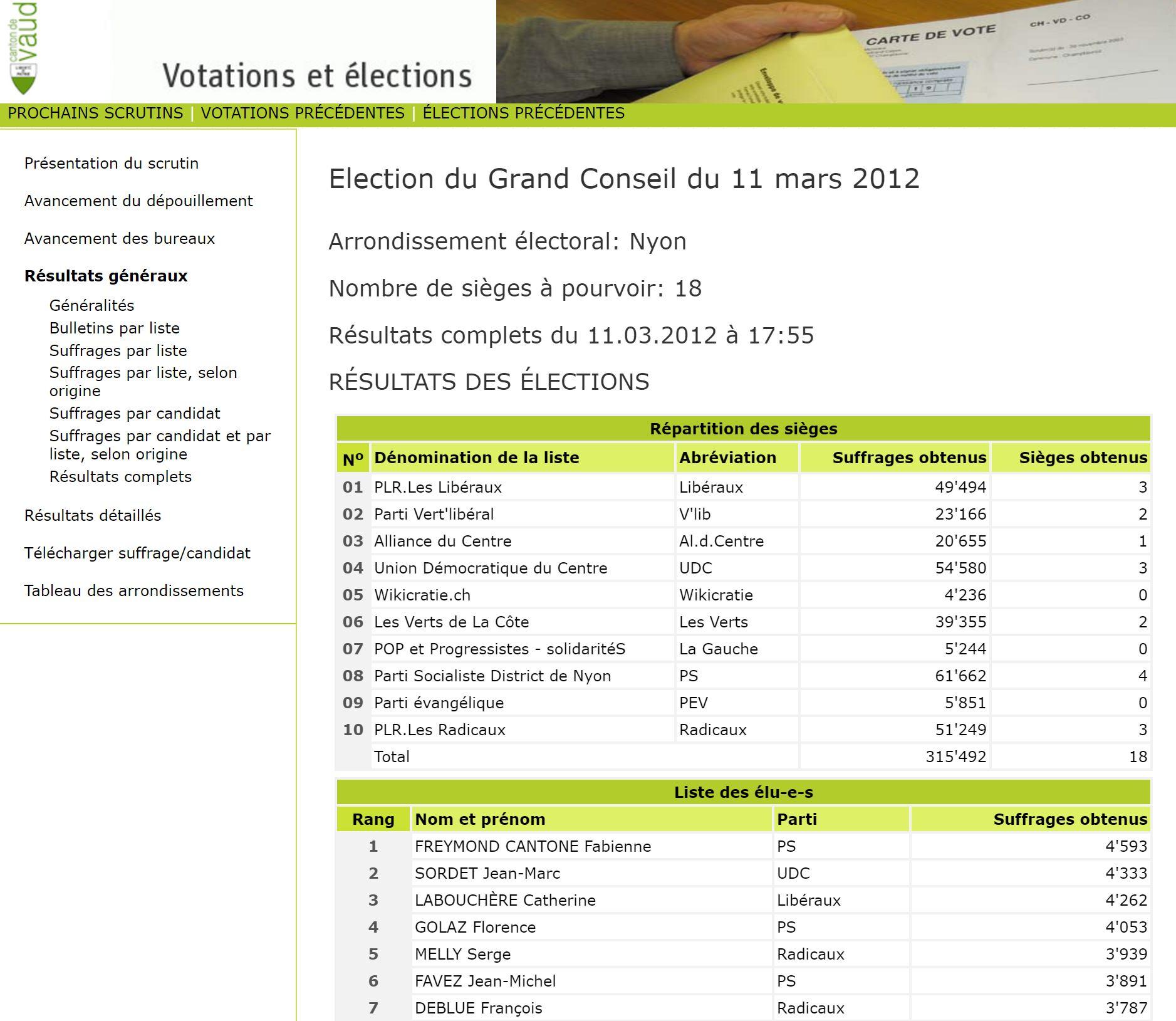 2012-03-11 Résultats du Grand Conseil