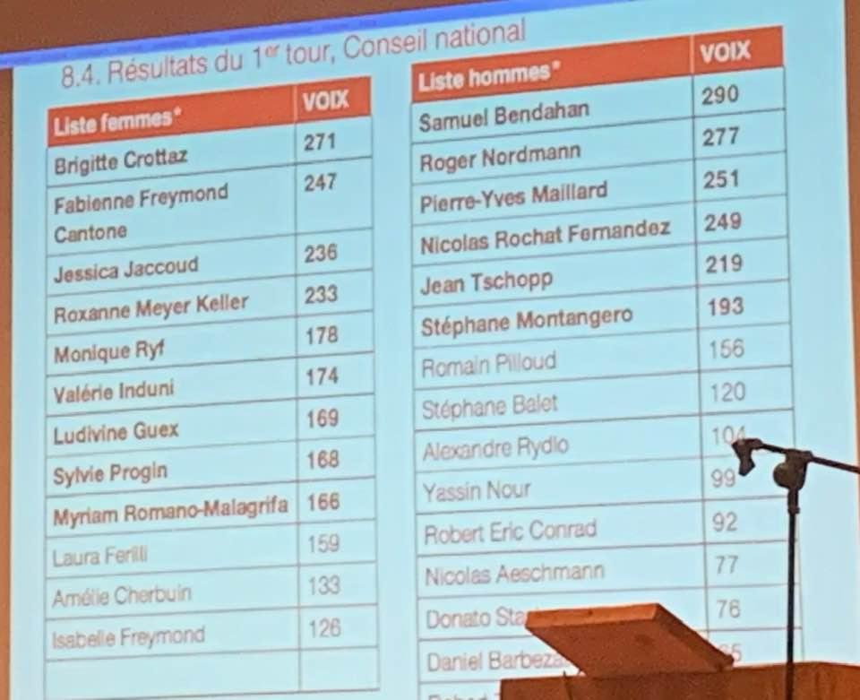 2019-04 Résultats du 1er tour, Conseil national
