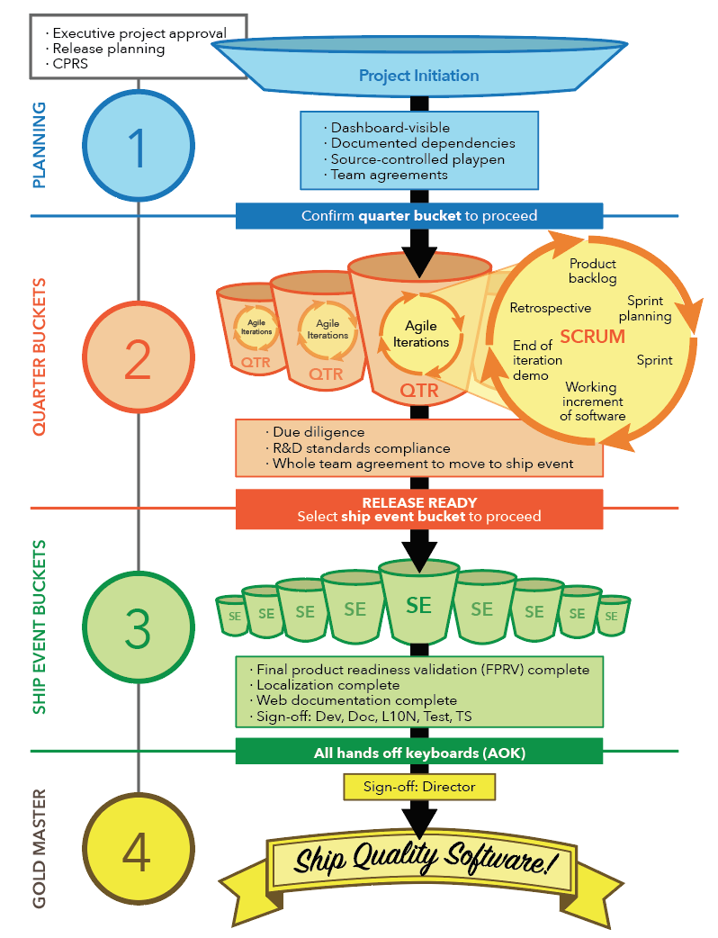 Infographic: This poster visualizes a software development process.