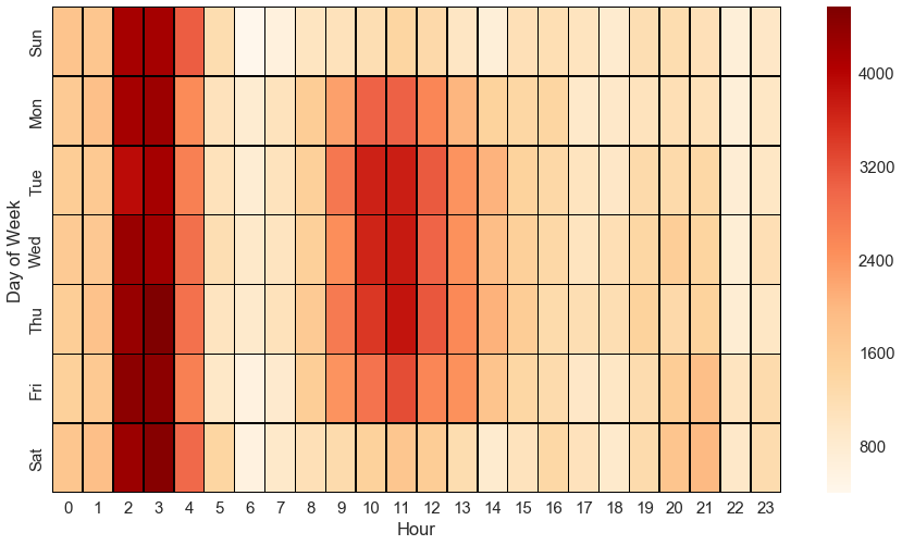 "Heatmap showing the count of     parking tickets   ""Park  on private property""   based on the day of the week and hour. From this heatmap, it looks like parking ticket agents do their run during late mornings and between 2 and 4 AM."